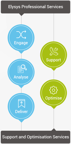 elysys-optimisation-services-lifecycle-mobile2