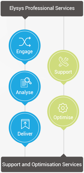 elysys-professional-services-lifecycle-mobile2