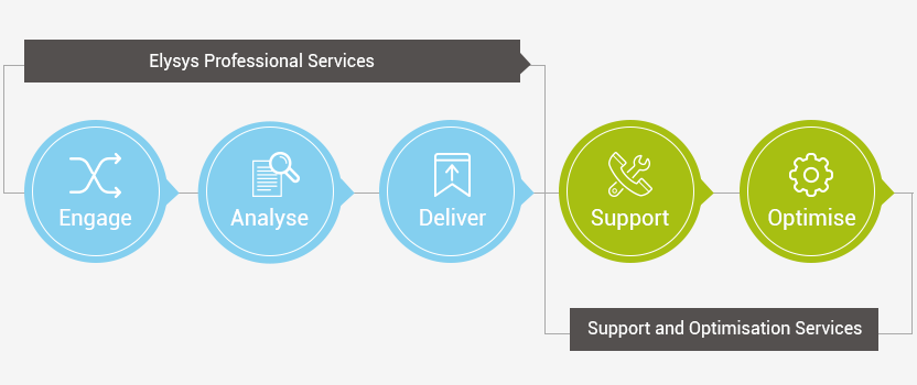 elysys-support-optimisation-services.png