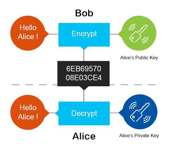 public key encryption model