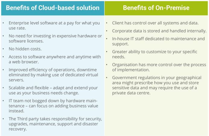 Benefits-of-Cloud-vs-on-premise.png