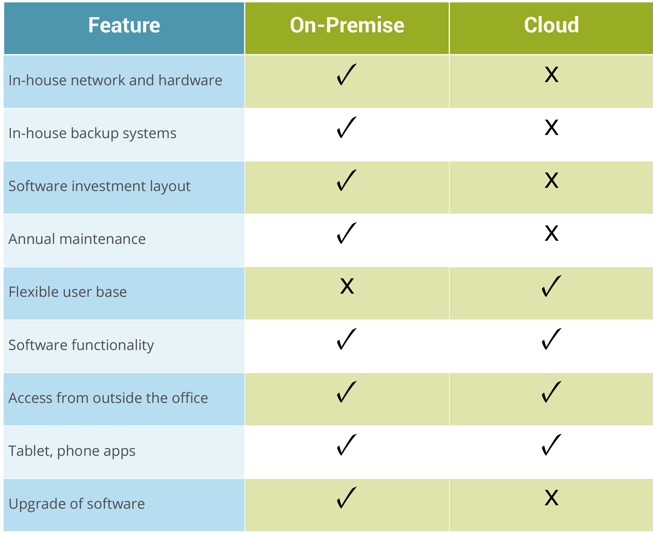 Cloud-vs-On-premise-comparison.png