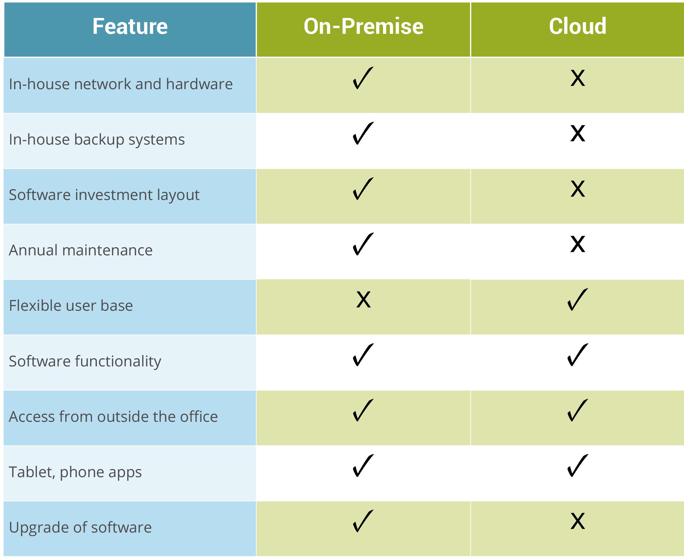Cloud-vs-On-premise-comparison.png